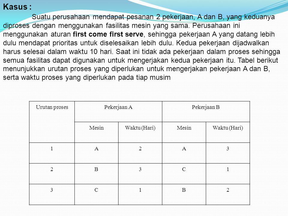 Urutan prosesPekerjaan APekerjaan B MesinWaktu (Hari)MesinWaktu (Hari) 1A2A3 2B3C1 3C1B2 Kasus : Suatu perusahaan mendapat pesanan 2 pekerjaan, A dan
