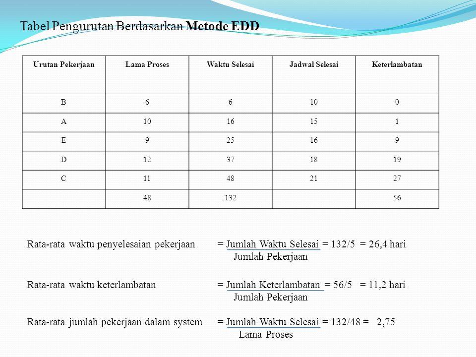 Tabel Pengurutan Berdasarkan Metode EDD Urutan PekerjaanLama ProsesWaktu SelesaiJadwal SelesaiKeterlambatan B66100 A 16151 E925169 D12371819 C11482127 4813256 Rata-rata waktu penyelesaian pekerjaan= Jumlah Waktu Selesai = 132/5 = 26,4 hari Jumlah Pekerjaan Rata-rata waktu keterlambatan= Jumlah Keterlambatan = 56/5 = 11,2 hari Jumlah Pekerjaan Rata-rata jumlah pekerjaan dalam system= Jumlah Waktu Selesai = 132/48 = 2,75 Lama Proses