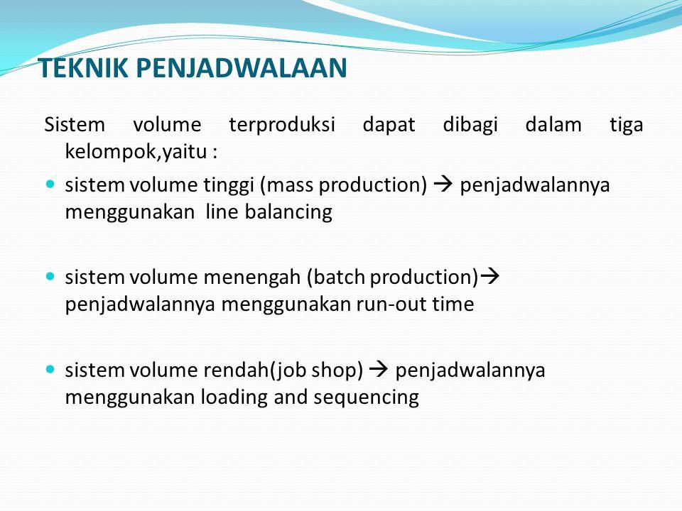TEKNIK PENJADWALAAN Sistem volume terproduksi dapat dibagi dalam tiga kelompok,yaitu : sistem volume tinggi (mass production)  penjadwalannya menggunakan line balancing sistem volume menengah (batch production)  penjadwalannya menggunakan run-out time sistem volume rendah(job shop)  penjadwalannya menggunakan loading and sequencing
