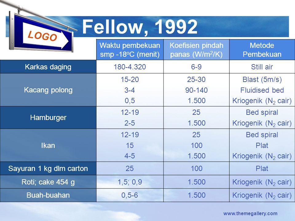 LOGO www.themegallery.com Fellow, 1992 Waktu pembekuan smp -18 o C (menit) Koefisien pindah panas (W/m 2 /K) Metode Pembekuan Karkas daging180-4.3206-
