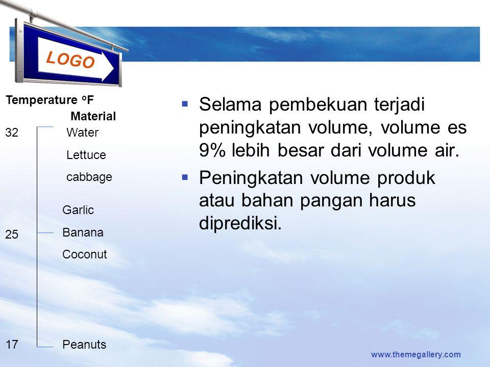 LOGO  Selama pembekuan terjadi peningkatan volume, volume es 9% lebih besar dari volume air.  Peningkatan volume produk atau bahan pangan harus dipr
