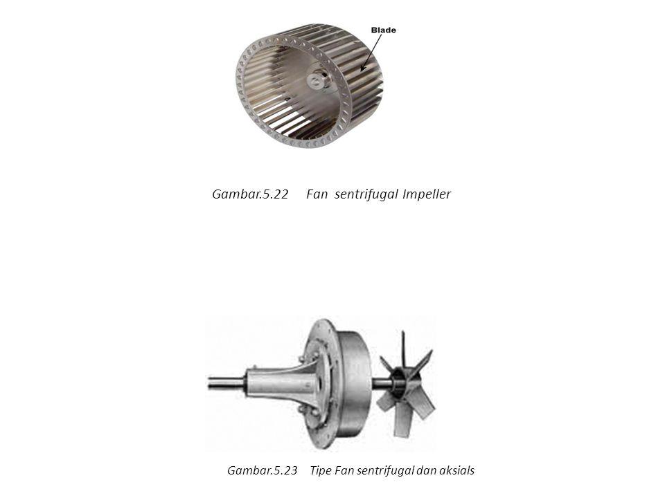 Gambar.5.22 Fan sentrifugal Impeller Gambar.5.23 Tipe Fan sentrifugal dan aksials