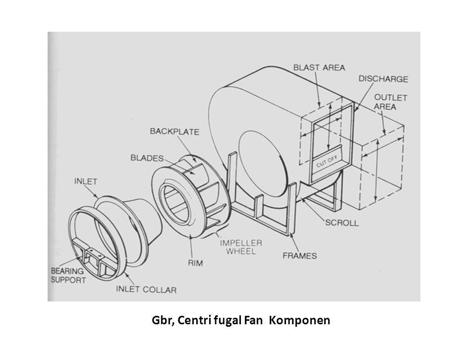 Gbr, Centri fugal Fan Komponen