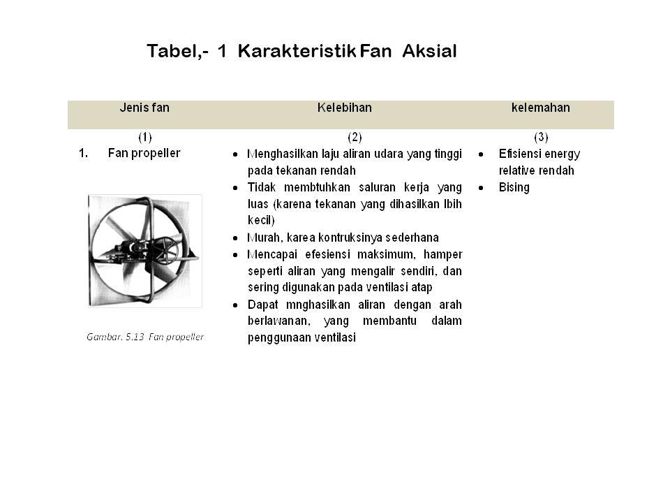 Tabel,- 1 Karakteristik Fan Aksial