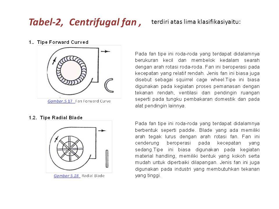 Tabel-2, Centrifugal fan, terdiri atas lima klasifikasiyaitu: