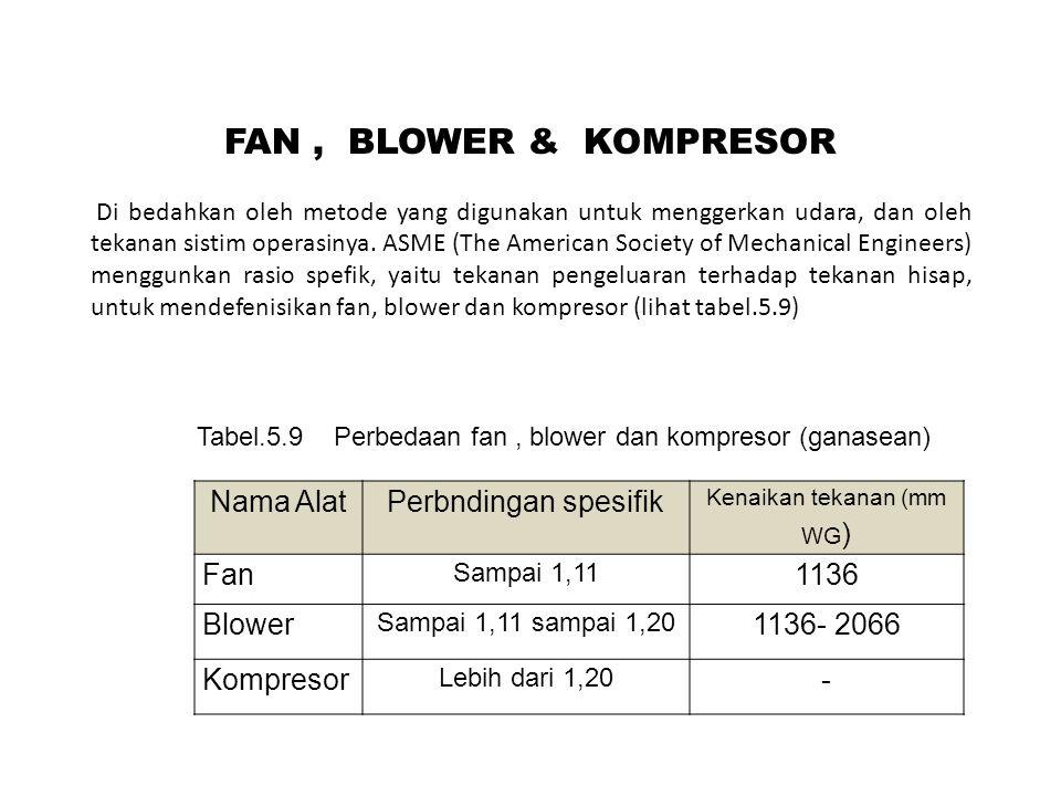 Jenis- Jenis Fa n Terdapat dua jenis fans, yaitu ; (i)Fans aksial, menggerakkan aliran udara sepanjang sumbuh fans (terpasang pada poros berputar) (ii)Fans sentrifugal, menggunakan impeler berputer untuk menggerakan aliran udara,