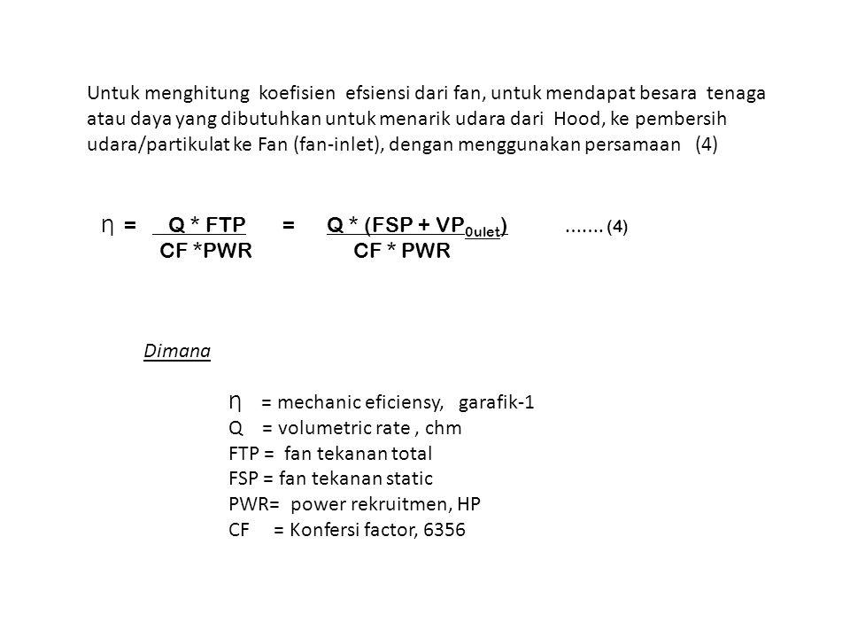Ƞ = Q * FTP = Q * (FSP + VP 0ulet ) ……. (4) CF *PWR CF * PWR Dimana Ƞ = mechanic eficiensy, garafik-1 Q = volumetric rate, chm FTP = fan tekanan total