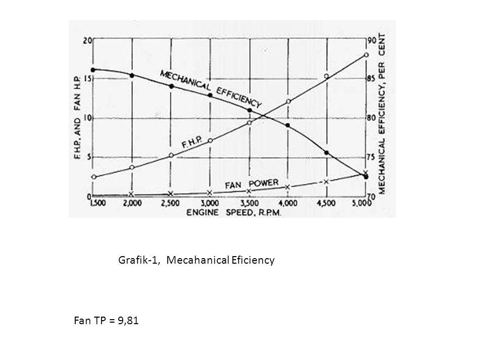 Grafik-1, Mecahanical Eficiency Fan TP = 9,81