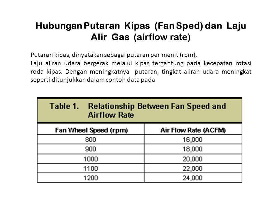 Hubungan Putaran Kipas (Fan Sped) dan Laju Alir Gas (airflow rate) Putaran kipas, dinyatakan sebagai putaran per menit (rpm), Laju aliran udara berger