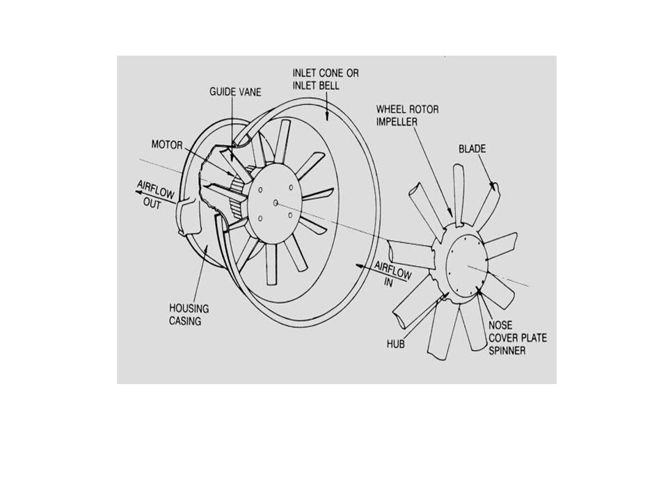 2.1 Pengurangan Faktor Fisik Bunyi yang bersumber dari Fan, baik lewat tali sabuk mengirimkan energi mekanik dari motor ke fan, roda fan, diameter puli, kontruksi fan, dan putaran motor (rpm), dapat menimbulkan bising antara (100 – 120) dbA, Untuk memenuhi kabilitas, flow rate, tekanan dan efisiensi Fan dalam persamaan-1.