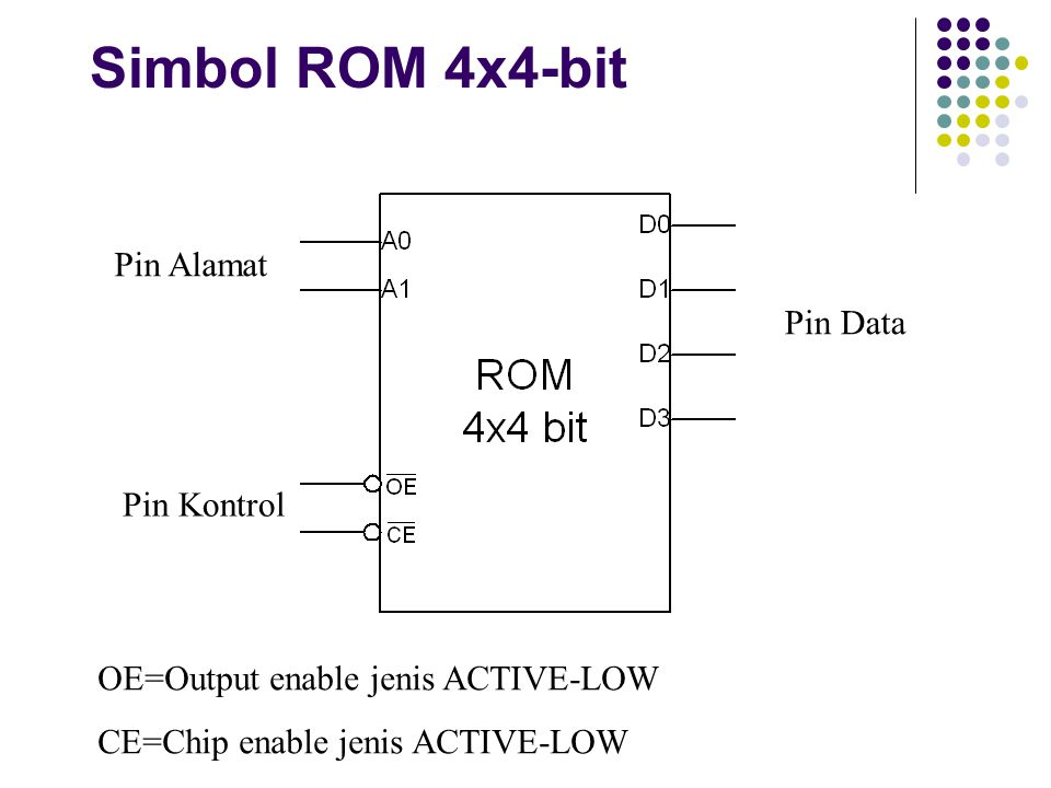 Simbol ROM 4x4-bit Pin Alamat Pin Kontrol Pin Data OE=Output enable jenis ACTIVE-LOW CE=Chip enable jenis ACTIVE-LOW