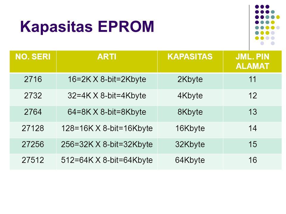 Kapasitas EPROM NO. SERIARTIKAPASITASJML. PIN ALAMAT 271616=2K X 8-bit=2Kbyte2Kbyte11 273232=4K X 8-bit=4Kbyte4Kbyte12 276464=8K X 8-bit=8Kbyte8Kbyte1