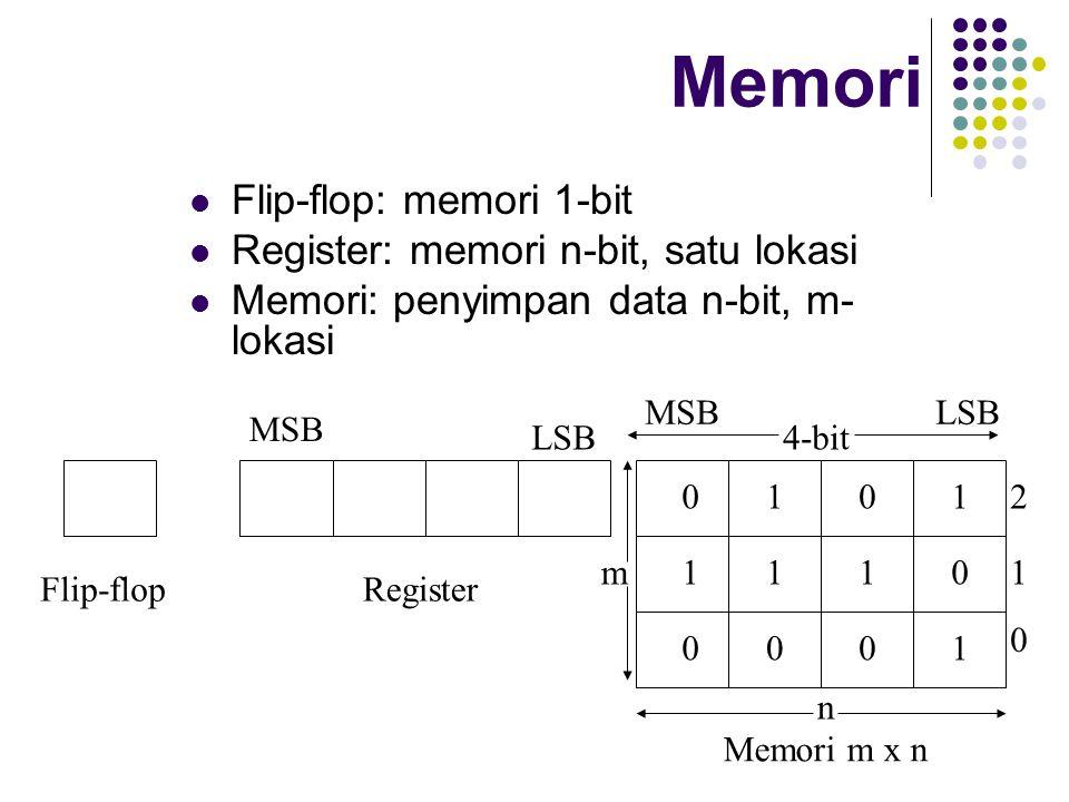 Flip-flop: memori 1-bit Register: memori n-bit, satu lokasi Memori: penyimpan data n-bit, m- lokasi Flip-flopRegister Memori m x n 4-bit 0 1 20101 111