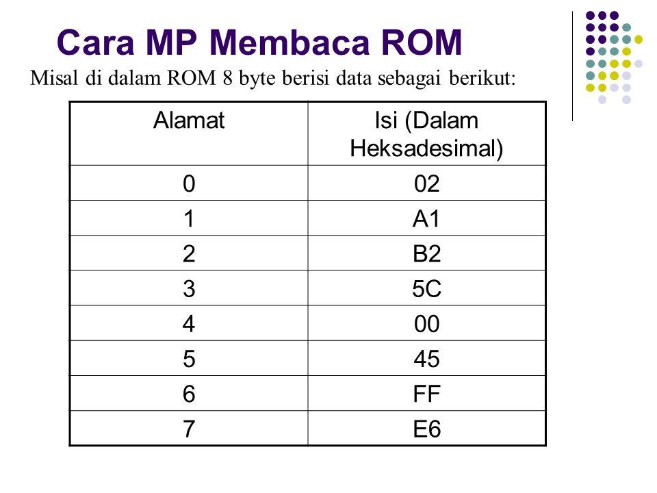 Cara MP Membaca ROM Misal di dalam ROM 8 byte berisi data sebagai berikut: AlamatIsi (Dalam Heksadesimal) 002 1A1 2B2 35C 400 545 6FF 7E6