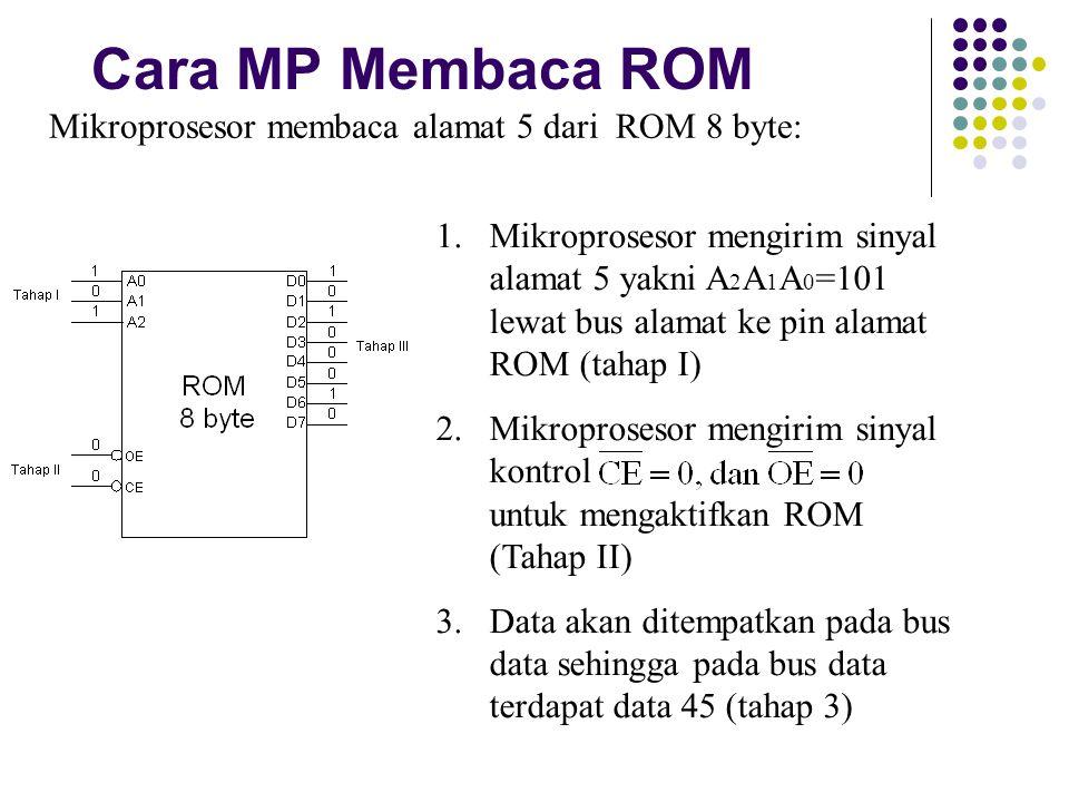 Cara MP Membaca ROM Mikroprosesor membaca alamat 5 dari ROM 8 byte: 1.Mikroprosesor mengirim sinyal alamat 5 yakni A 2 A 1 A 0 =101 lewat bus alamat k