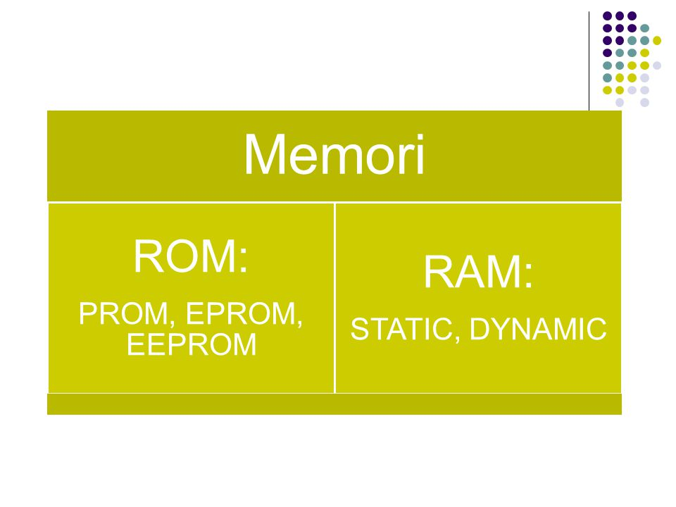 RAM (Random Access Memory) RAM Merupakan chip yang menyediakan fungsi penyimpanan data yang bersifat dapat dibaca dan ditulisi , dan sifat penyimpanannya sementara (jika catudayanya ditiadakan, isi RAM hilang)