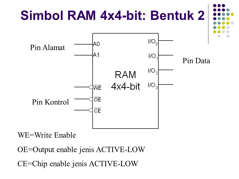 Simbol RAM 4x4-bit: Bentuk 2 Pin Alamat Pin Kontrol Pin Data WE=Write Enable OE=Output enable jenis ACTIVE-LOW CE=Chip enable jenis ACTIVE-LOW