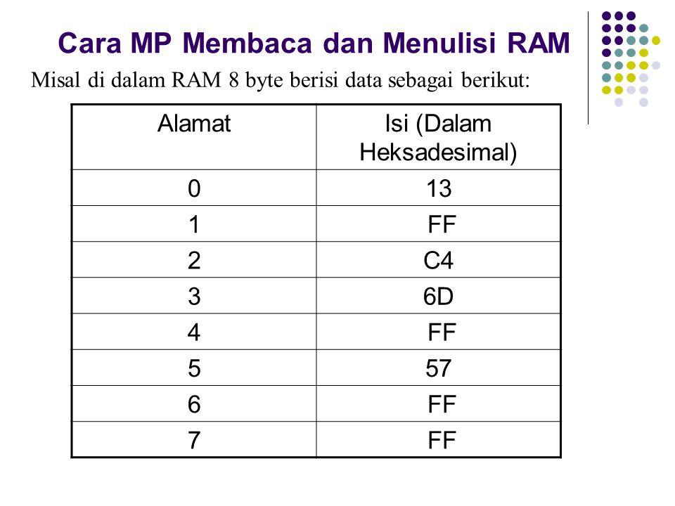 Cara MP Membaca dan Menulisi RAM Misal di dalam RAM 8 byte berisi data sebagai berikut: AlamatIsi (Dalam Heksadesimal) 013 1 FF 2C4 36D 4 FF 557 6 FF