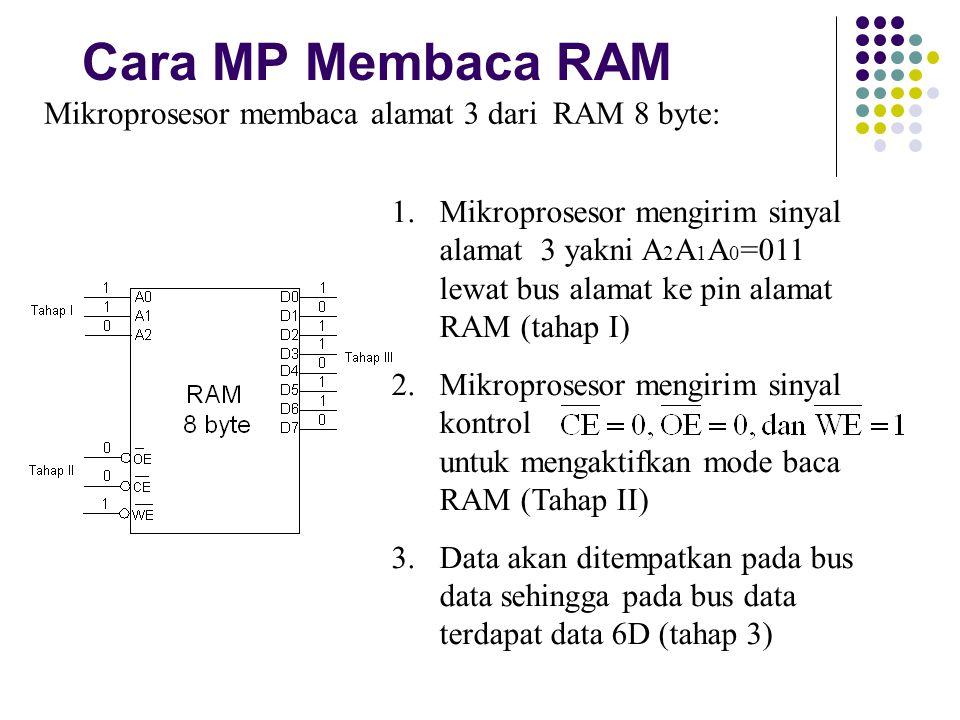 Cara MP Membaca RAM Mikroprosesor membaca alamat 3 dari RAM 8 byte: 1.Mikroprosesor mengirim sinyal alamat 3 yakni A 2 A 1 A 0 =011 lewat bus alamat k