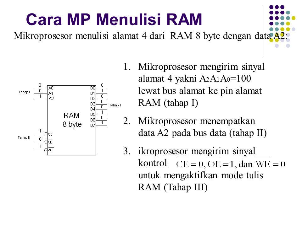 Cara MP Menulisi RAM Mikroprosesor menulisi alamat 4 dari RAM 8 byte dengan data A2: 1.Mikroprosesor mengirim sinyal alamat 4 yakni A 2 A 1 A 0 =100 l