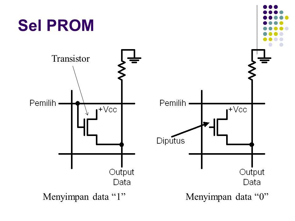 PROM LOKASI/ ALAMAT DATA DALAM BINERDATA DALAM HEKSADESIMAL D3D3 D2D2 D1D1 D0D0 01100C 11010A 201004 301015 Misal pabrik akan membuat ROM dengan ukuran 4X4-bit, dengan data yang tersimpan di dalamnya seperti tabel ini: