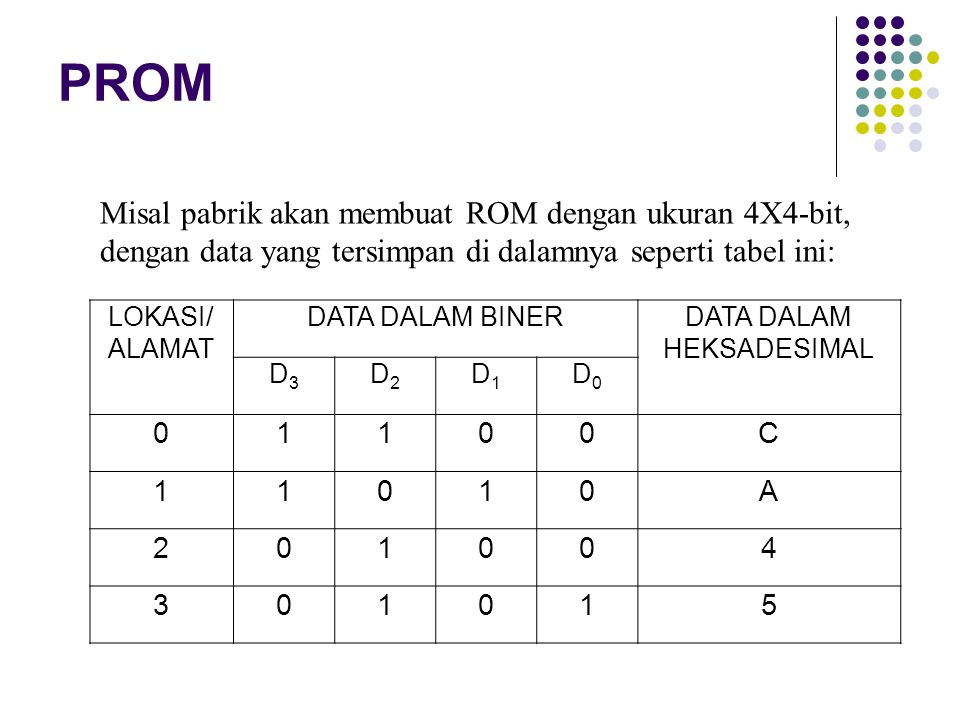 PROM LOKASI/ ALAMAT DATA DALAM BINERDATA DALAM HEKSADESIMAL D3D3 D2D2 D1D1 D0D0 01100C 11010A 201004 301015 Misal pabrik akan membuat ROM dengan ukura
