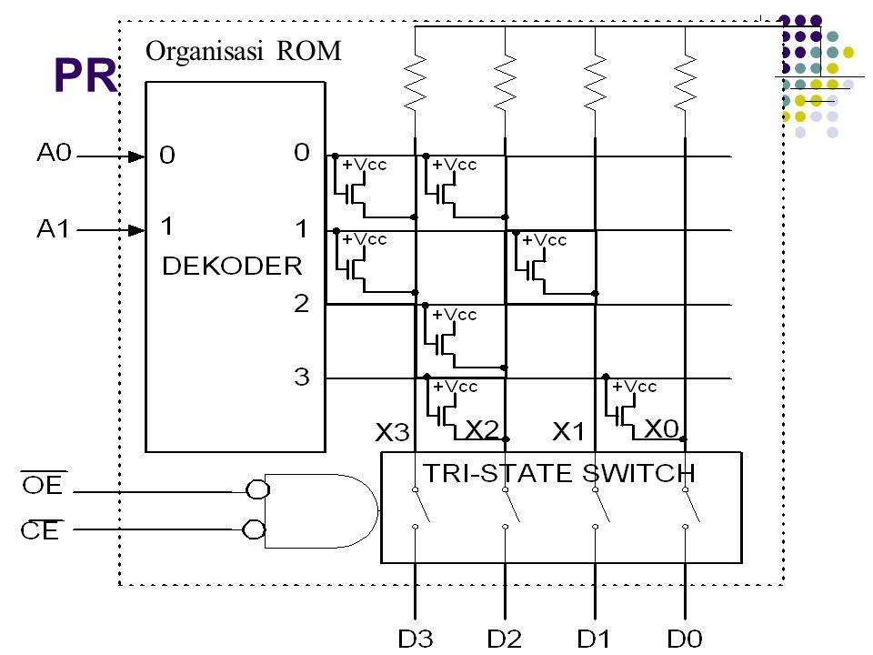 Simbol ROM 4x4-bit Pin Alamat Pin Kontrol Pin Data Pin A0,A1 digunakan untuk memilih alamat Pin Kontrol digunakan untuk menyediakan saluran output.