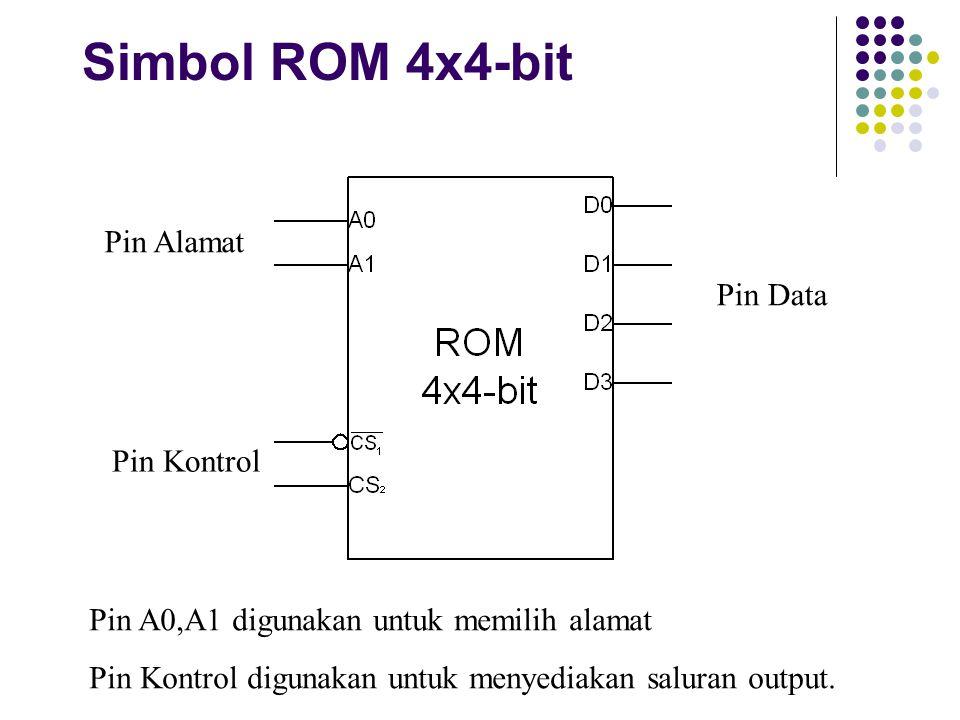Simbol RAM 4x4-bit: Bentuk 2 Pin Alamat Pin Kontrol Pin Data WE=Write Enable OE=Output enable jenis ACTIVE-LOW CE=Chip enable jenis ACTIVE-LOW