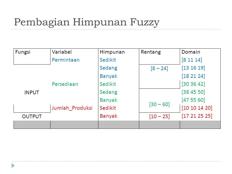 Pembagian Himpunan Fuzzy FungsiVariabelHimpunanRentangDomain INPUT PermintaanSedikit [8 – 24] [8 11 14] Sedang[13 16 19] Banyak[18 21 24] PersediaanSe