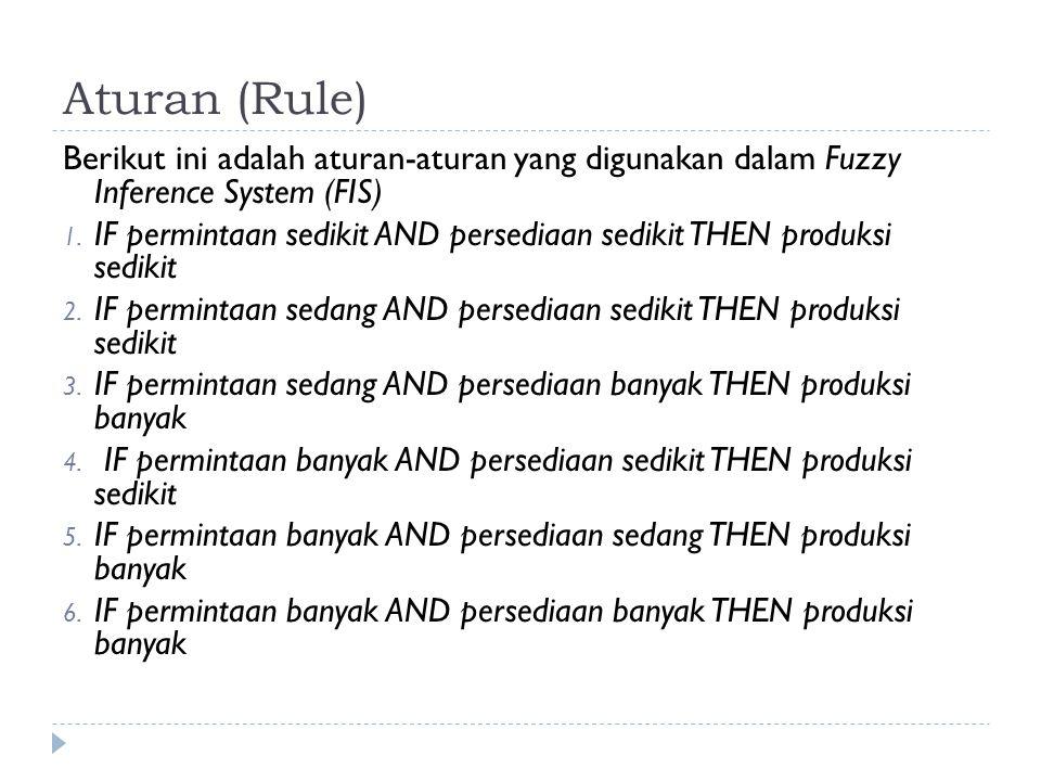 Aturan (Rule) Berikut ini adalah aturan-aturan yang digunakan dalam Fuzzy Inference System (FIS) 1. IF permintaan sedikit AND persediaan sedikit THEN