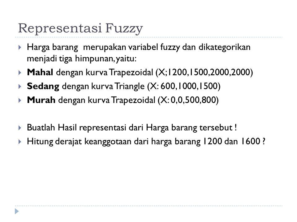 Representasi Fuzzy  Harga barang merupakan variabel fuzzy dan dikategorikan menjadi tiga himpunan, yaitu:  Mahal dengan kurva Trapezoidal (X;1200,15