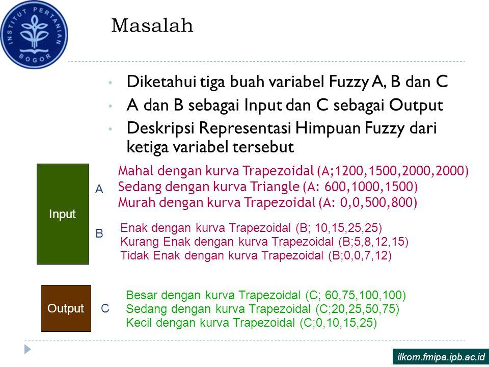 Masalah Diketahui tiga buah variabel Fuzzy A, B dan C A dan B sebagai Input dan C sebagai Output Deskripsi Representasi Himpuan Fuzzy dari ketiga vari