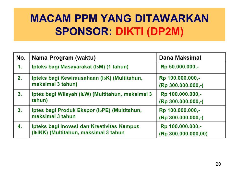 20 MACAM PPM YANG DITAWARKAN SPONSOR: DIKTI (DP2M) No.Nama Program (waktu)Dana Maksimal 1.Ipteks bagi Masayarakat (I b M) (1 tahun) Rp 50.000.000,- 2.Ipteks bagi Kewirausahaan (I b K) (Multitahun, maksimal 3 tahun) Rp 100.000.000,- (Rp 300.000.000,-) 3.Iptes bagi Wilayah (I b W) (Multitahun, maksimal 3 tahun) Rp 100.000.000,- (Rp 300.000.000,-) 3.Iptes bagi Produk Ekspor (I b PE) (Multitahun, maksimal 3 tahun Rp 100.000.000,- (Rp 300.000.000,-) 4.Ipteks bagi Inovasi dan Kreativitas Kampus (I b IKK) (Multitahun, maksimal 3 tahun Rp 100.000.000,- (Rp 300.000.000,00)