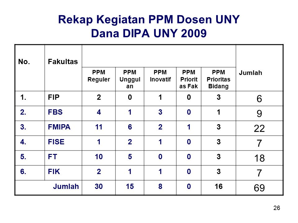 26 Rekap Kegiatan PPM Dosen UNY Dana DIPA UNY 2009 No.Fakultas Jumlah PPM Reguler PPM Unggul an PPM Inovatif PPM Priorit as Fak PPM Prioritas Bidang 1.FIP20103 6 2.FBS41301 9 3.FMIPA116213 22 4.FISE12103 7 5.FT105003 18 6.FIK21103 7 Jumlah30158016 69