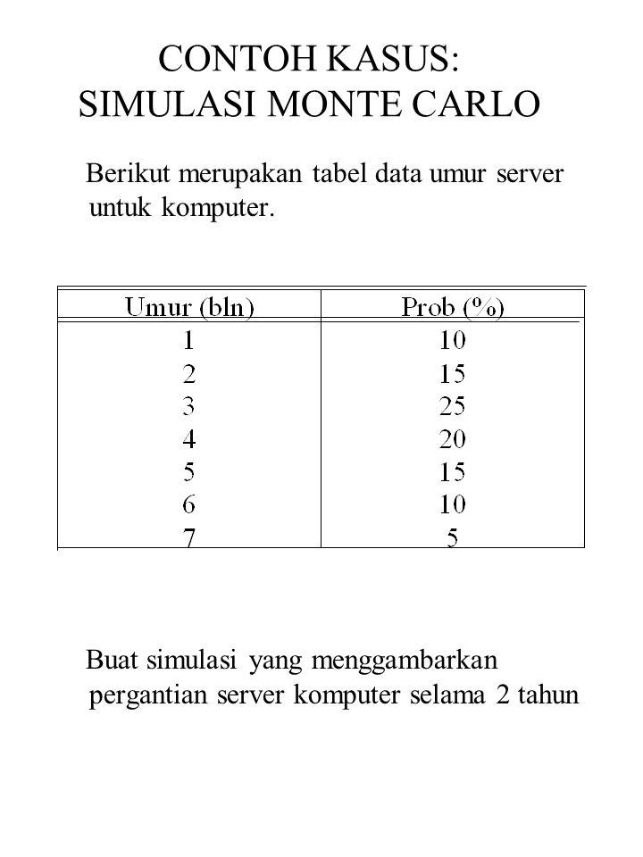 CONTOH KASUS: SIMULASI MONTE CARLO Berikut merupakan tabel data umur server untuk komputer. Buat simulasi yang menggambarkan pergantian server kompute