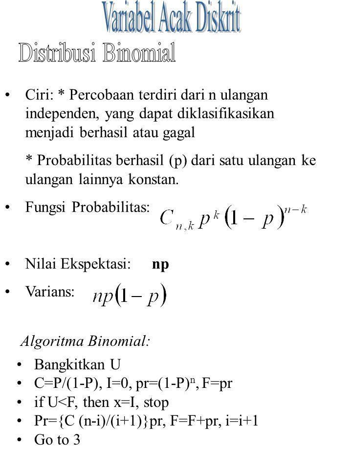 Ciri: * Percobaan terdiri dari n ulangan independen, yang dapat diklasifikasikan menjadi berhasil atau gagal * Probabilitas berhasil (p) dari satu ula