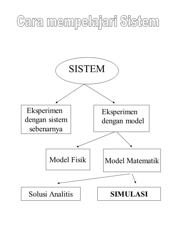 Algoritma_Utama (Computer code dapat dilihat di lecture note) /*Inisialisasi*/ n = 0; t = 0; Q = 0; E(t A = , t D =  ) t A = t + X (X ~ f A ) /*loop utama*/ while (t  T) t E = min(t A, t D ) if (t E = t A ) call Prosedur_Kedatangan else call Prosedur_Keberangkatan end return Q av = Q/t
