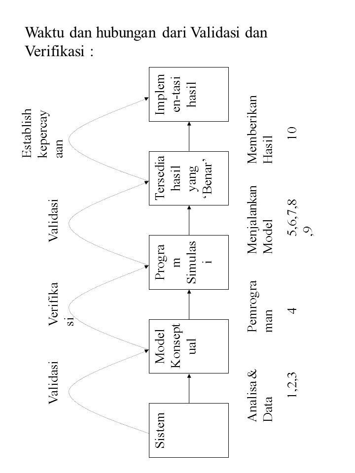 Waktu dan hubungan dari Validasi dan Verifikasi : SistemModel Konsept ual Progra m Simulas i Tersedia hasil yang 'Benar' Implem en-tasi hasil Validasi