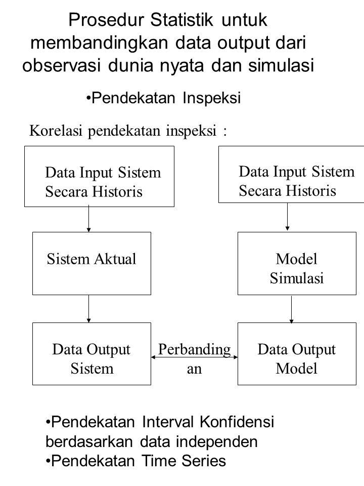 Prosedur Statistik untuk membandingkan data output dari observasi dunia nyata dan simulasi Pendekatan Inspeksi Korelasi pendekatan inspeksi : Pendekat