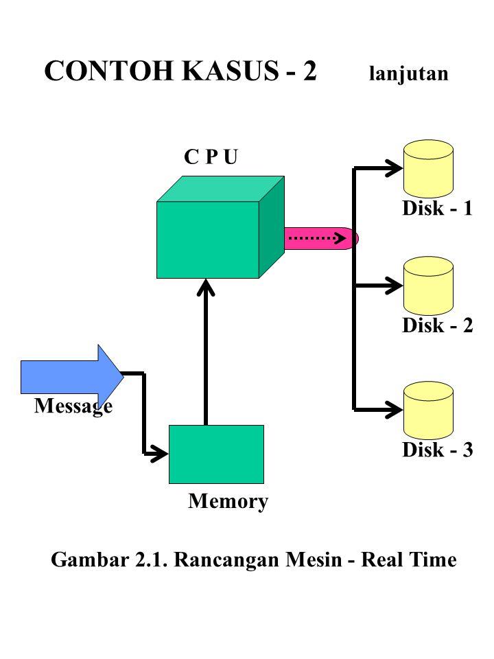 Message C P U Disk - 1 Disk - 2 Disk - 3 Memory Gambar 2.1. Rancangan Mesin - Real Time CONTOH KASUS - 2 lanjutan