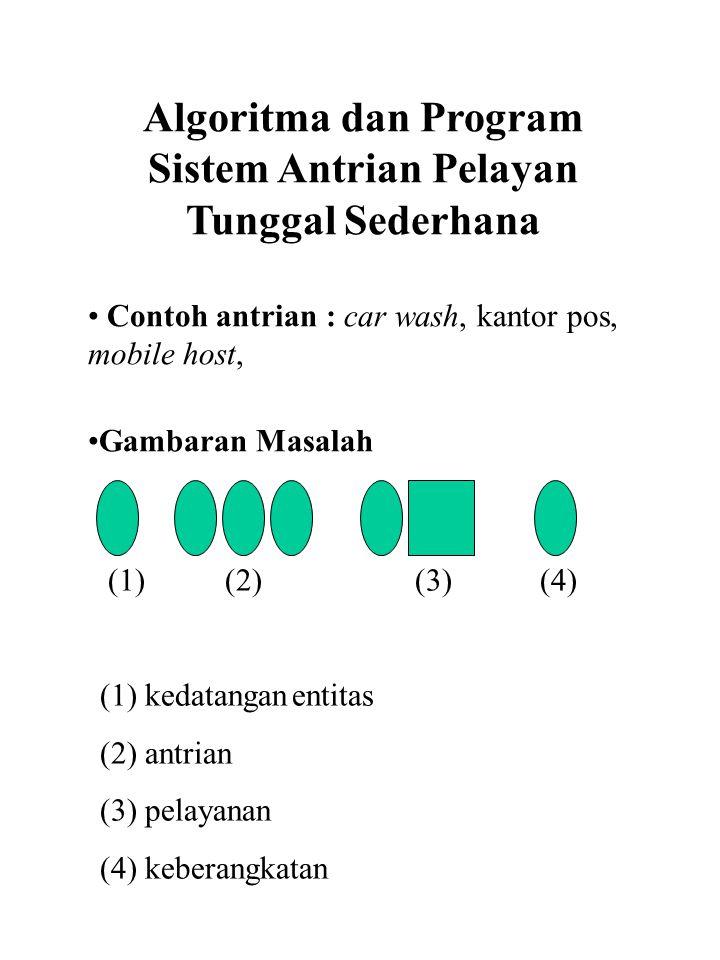 Algoritma dan Program Sistem Antrian Pelayan Tunggal Sederhana Contoh antrian : car wash, kantor pos, mobile host, Gambaran Masalah (1) (2) (3) (4) (1