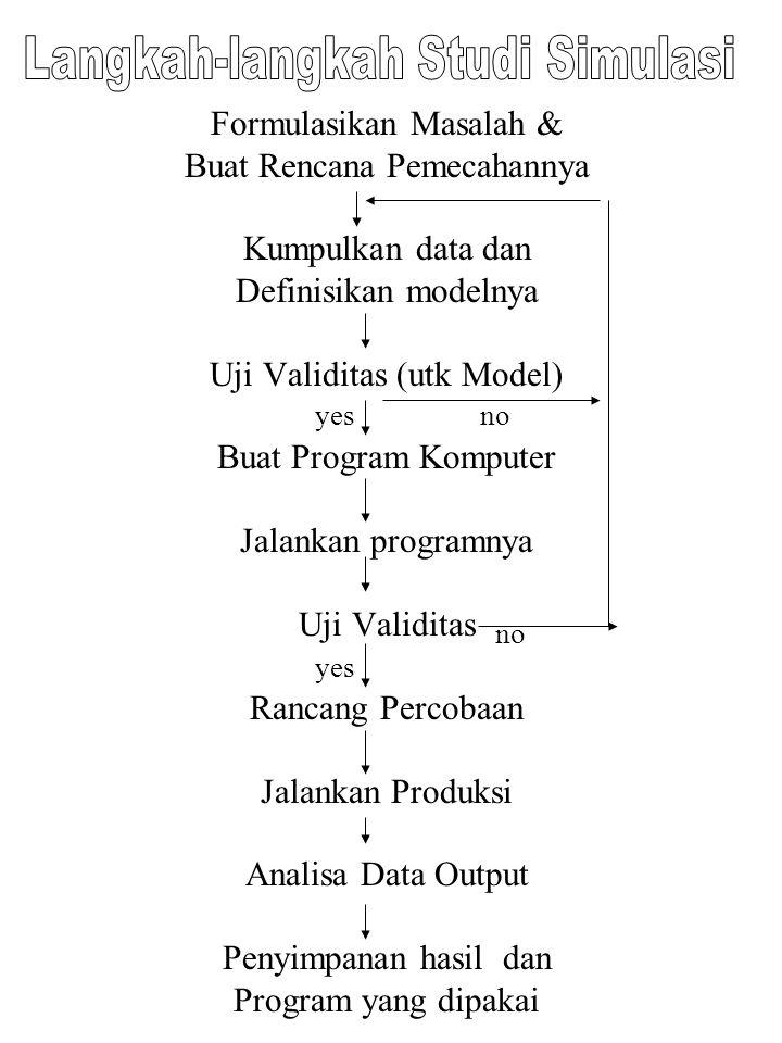 Formulasikan Masalah & Buat Rencana Pemecahannya Kumpulkan data dan Definisikan modelnya Uji Validitas (utk Model) Buat Program Komputer Jalankan prog