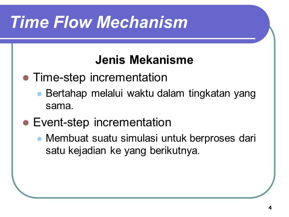 4 Jenis Mekanisme Time-step incrementation Bertahap melalui waktu dalam tingkatan yang sama. Event-step incrementation Membuat suatu simulasi untuk be