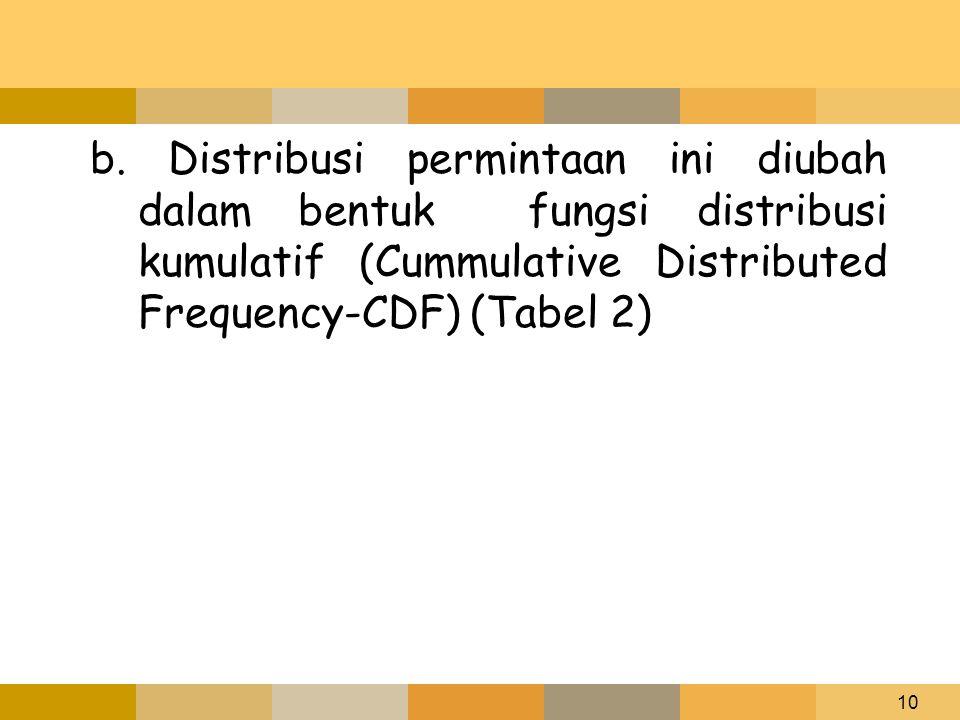 10 b. Distribusi permintaan ini diubah dalam bentuk fungsi distribusi kumulatif (Cummulative Distributed Frequency-CDF) (Tabel 2)