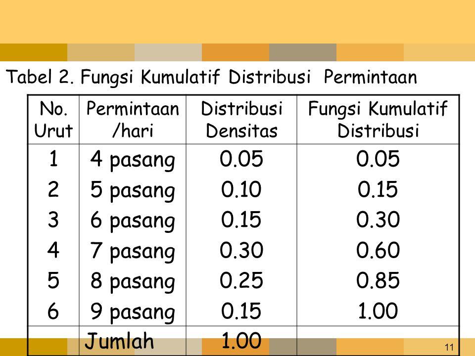 11 Tabel 2. Fungsi Kumulatif Distribusi Permintaan No. Urut Permintaan /hari Distribusi Densitas Fungsi Kumulatif Distribusi 123456123456 4 pasang 5 p