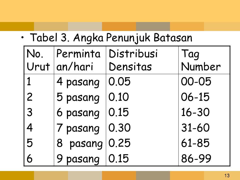 13 Tabel 3. Angka Penunjuk Batasan No. Urut Perminta an/hari Distribusi Densitas Tag Number 123456123456 4 pasang 5 pasang 6 pasang 7 pasang 8 pasang
