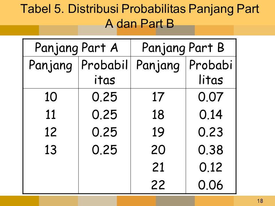 18 Tabel 5. Distribusi Probabilitas Panjang Part A dan Part B Panjang Part APanjang Part B PanjangProbabil itas PanjangProbabi litas 10 11 12 13 0.25