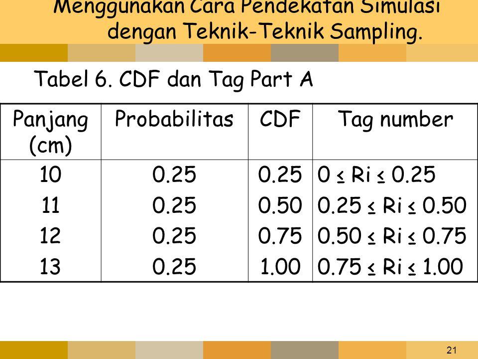 21 Menggunakan Cara Pendekatan Simulasi dengan Teknik-Teknik Sampling. Tabel 6. CDF dan Tag Part A Panjang (cm) ProbabilitasCDFTag number 10 11 12 13