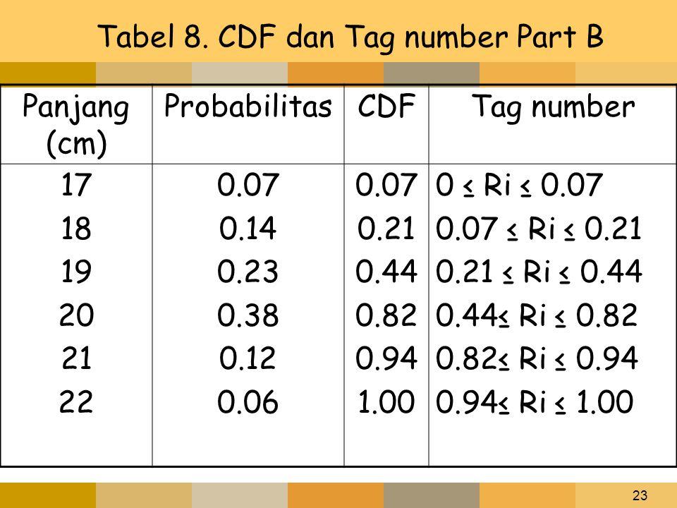 23 Tabel 8. CDF dan Tag number Part B Panjang (cm) ProbabilitasCDFTag number 17 18 19 20 21 22 0.07 0.14 0.23 0.38 0.12 0.06 0.07 0.21 0.44 0.82 0.94