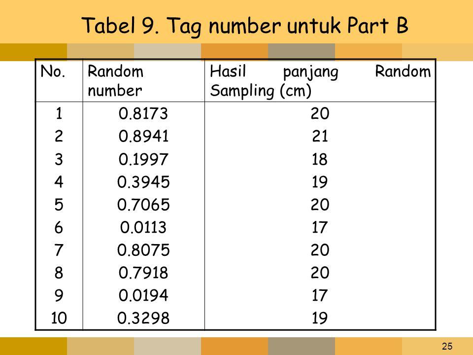 25 Tabel 9. Tag number untuk Part B No.Random number Hasil panjang Random Sampling (cm) 1 2 3 4 5 6 7 8 9 10 0.8173 0.8941 0.1997 0.3945 0.7065 0.0113